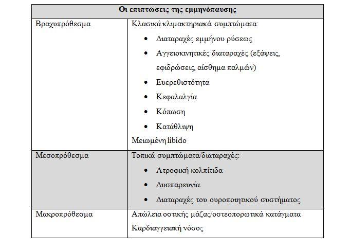 epiptoseis eminopausis