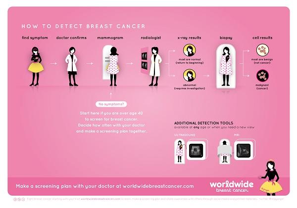 Ο πιο ευφάνταστος τρόπος για την σωστή εξέταση κατά του καρκίνου του μαστού!