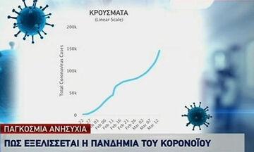 Κορονοϊός: Σοκάρει ο παγκόσμιος απολογισμός! Ξεπέρασαν τα 150.000 τα κρούσματα (photos+video)
